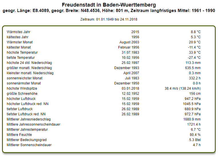 http://www.wetterstation-leutenbach.de/Bilder/freudenstadt.png