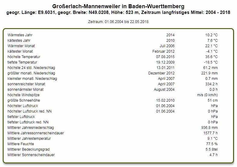 http://www.wetterstation-leutenbach.de/Bilder/mannenweiler.png