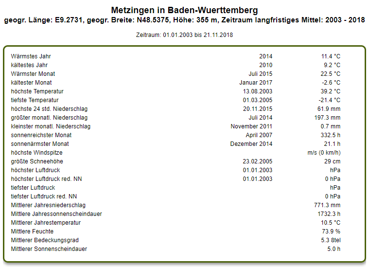 http://www.wetterstation-leutenbach.de/Bilder/metzingen.png
