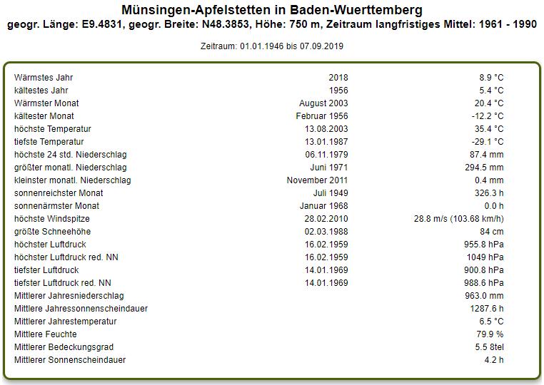 http://www.wetterstation-leutenbach.de/Bilder/muensingen.png