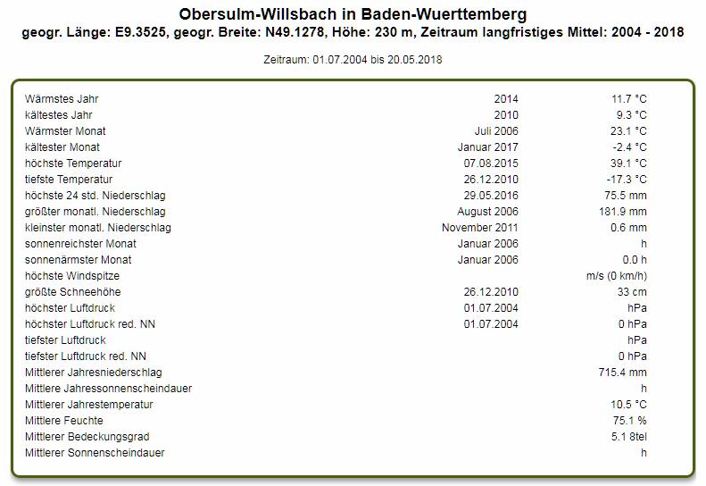 http://www.wetterstation-leutenbach.de/Bilder/willsbach.png